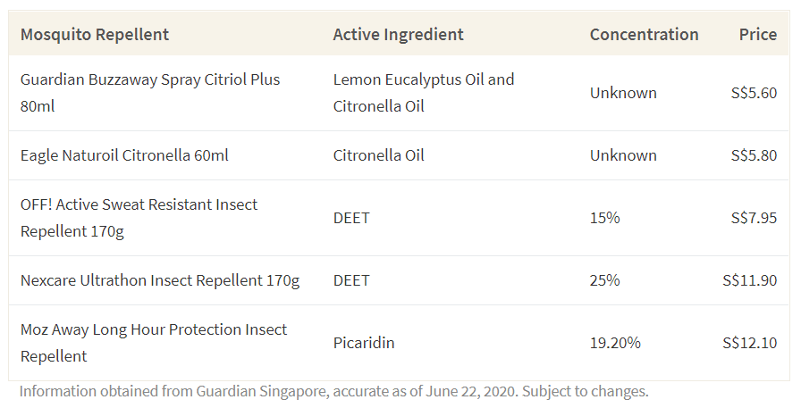 This table shows a variety of mosquito repellents and their cost