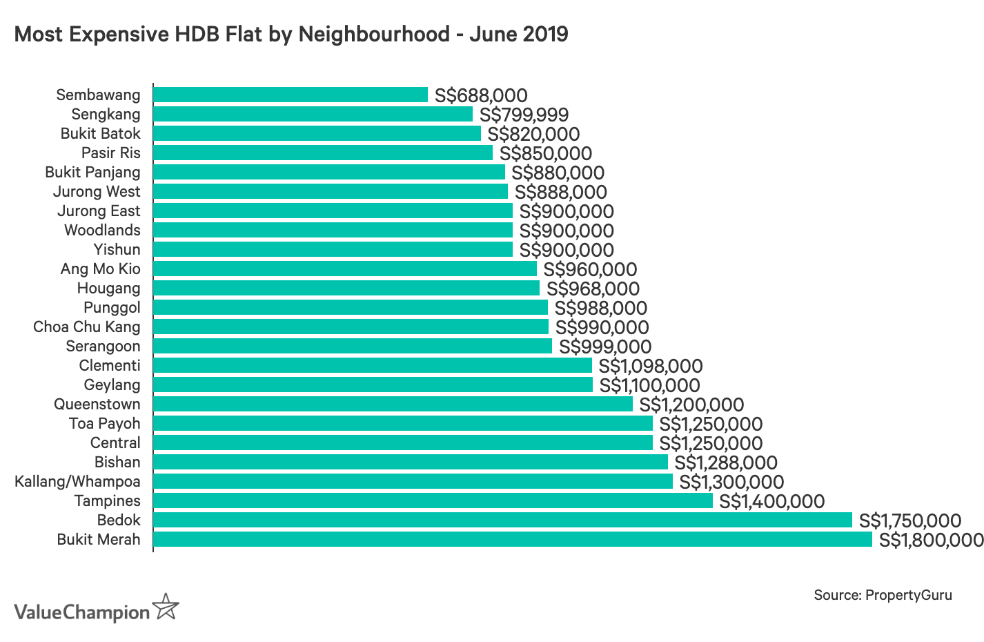 Most Expensive HDB Flat by Neighbourhood - June 2019
