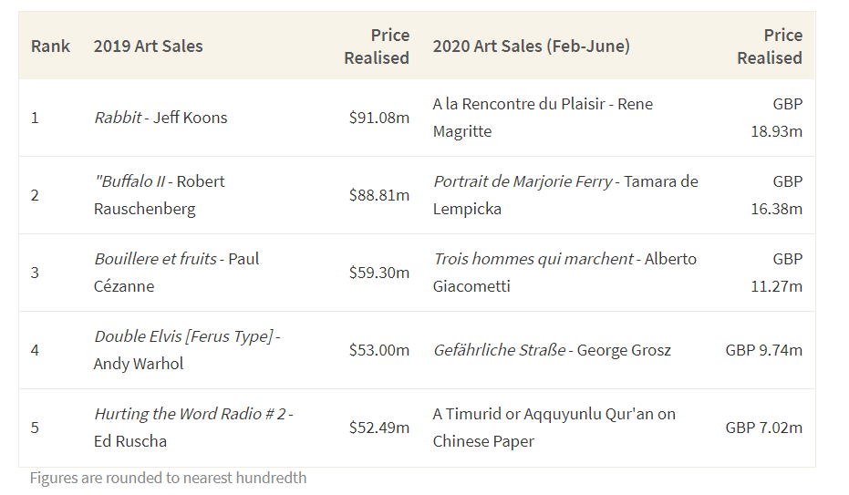This table shows the most expensive artworks sold at Christie's auction in 2019 versus 2020 at the height of the pandemic