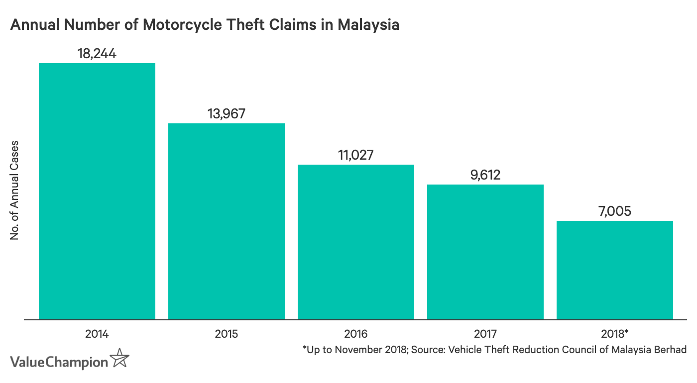 This graph shows the rate of motorcycle thefts in Malaysia