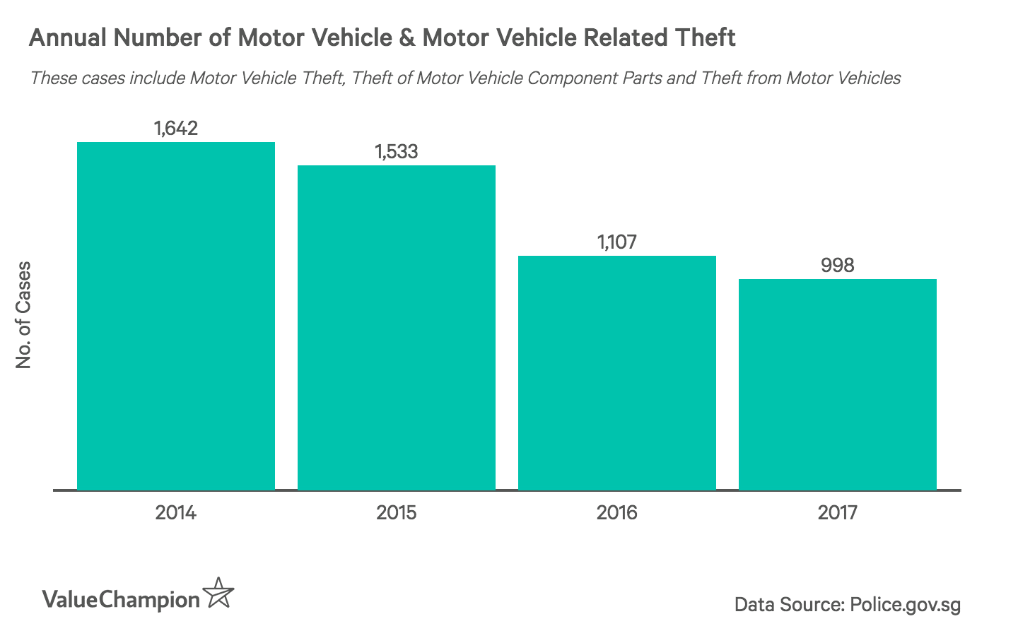 This graph shows the annual cases of motor vehicle and related thefts between 2014 and 2017