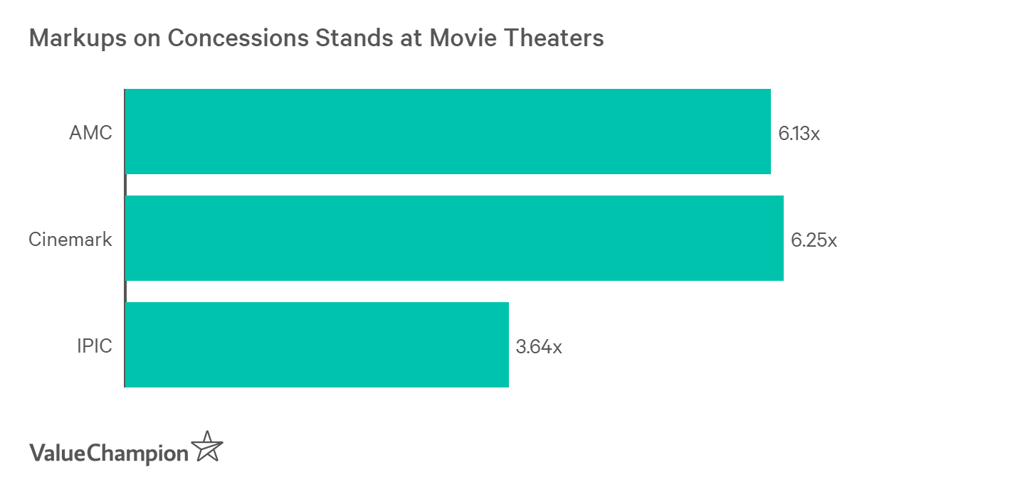 Movie theaters can charge 6x the cost of food and beverages that they sell on concession stands