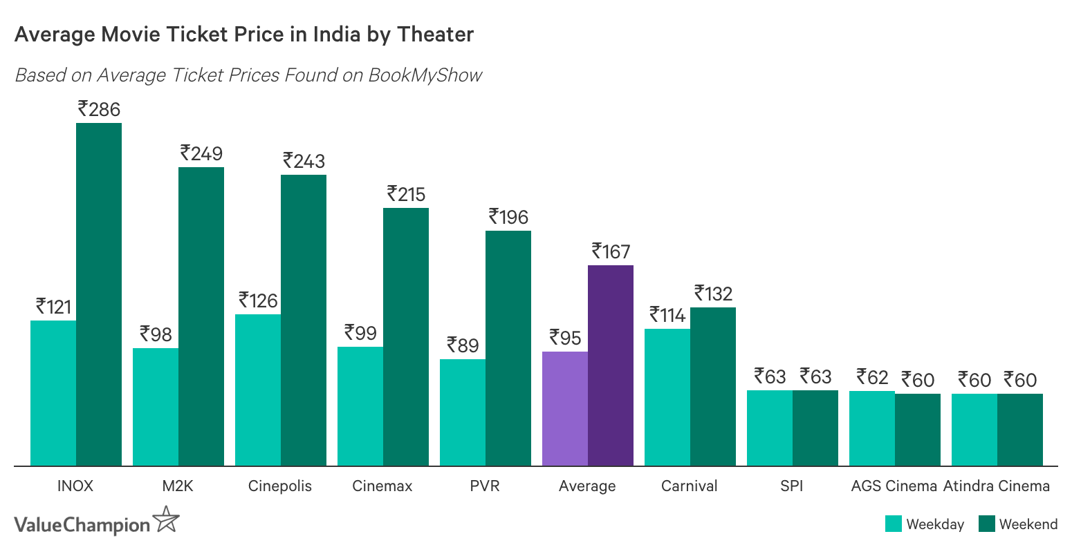 Graph showing India's Average Cost of Movie Tickets by Theater