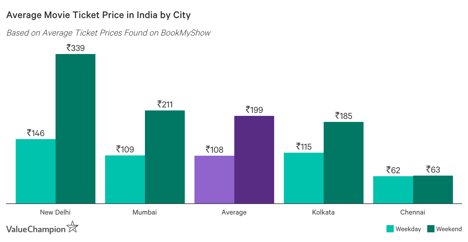 Graph showing India's Average Cost of Cinema Tickets by City