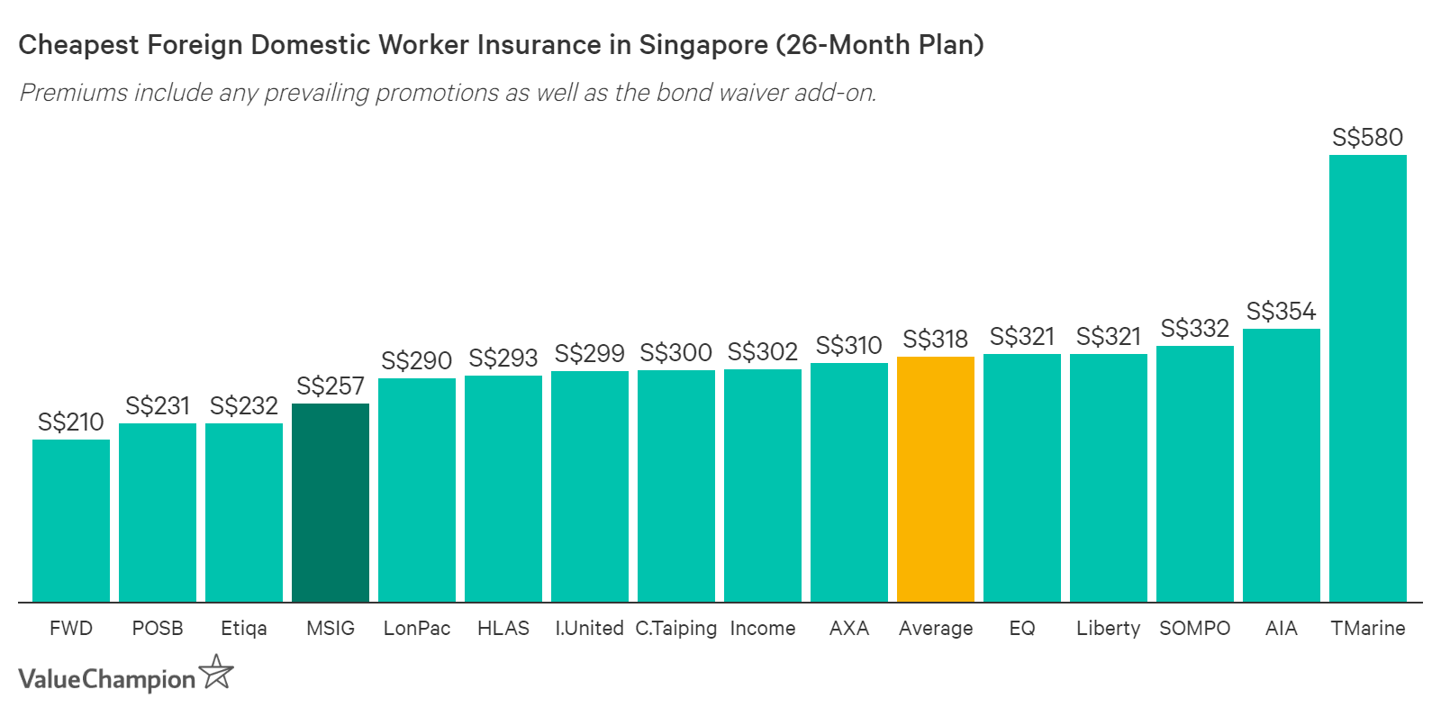 MSIG MaidPlus Insurance cost compared to other companies