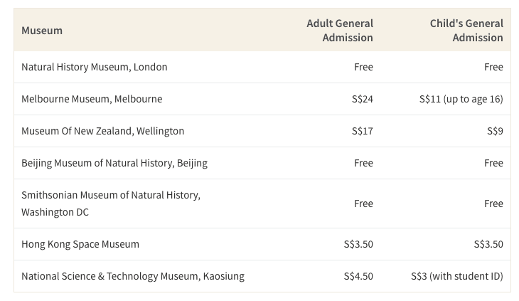 This table shows the admissions for famous science and natural history museums around the world