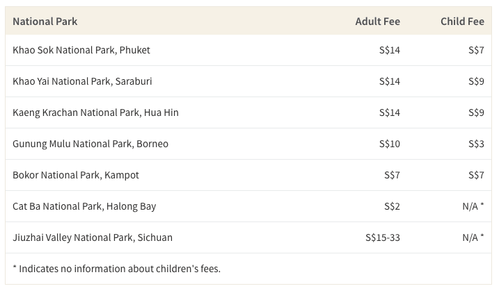This table shows the cost of famous national parks in Asia