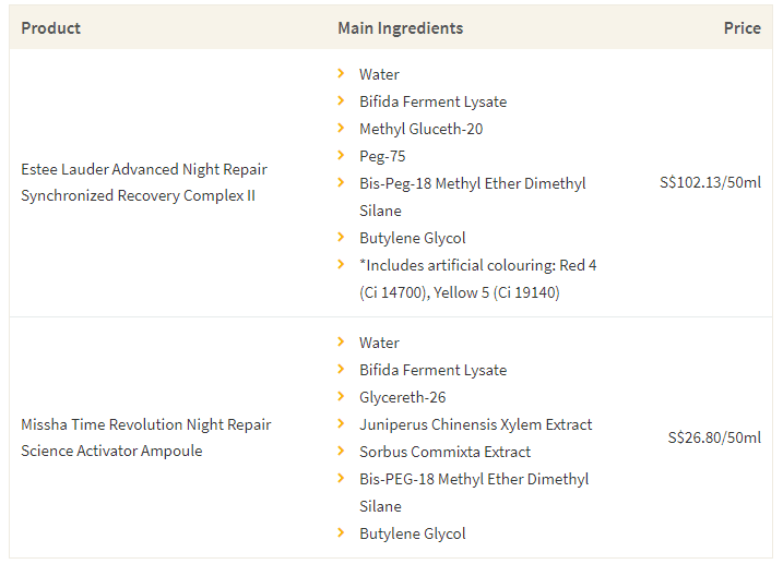 This table shows the high-end night repair serum by Estee Lauder, and its dupe by Missha, along with the main ingredients and cost