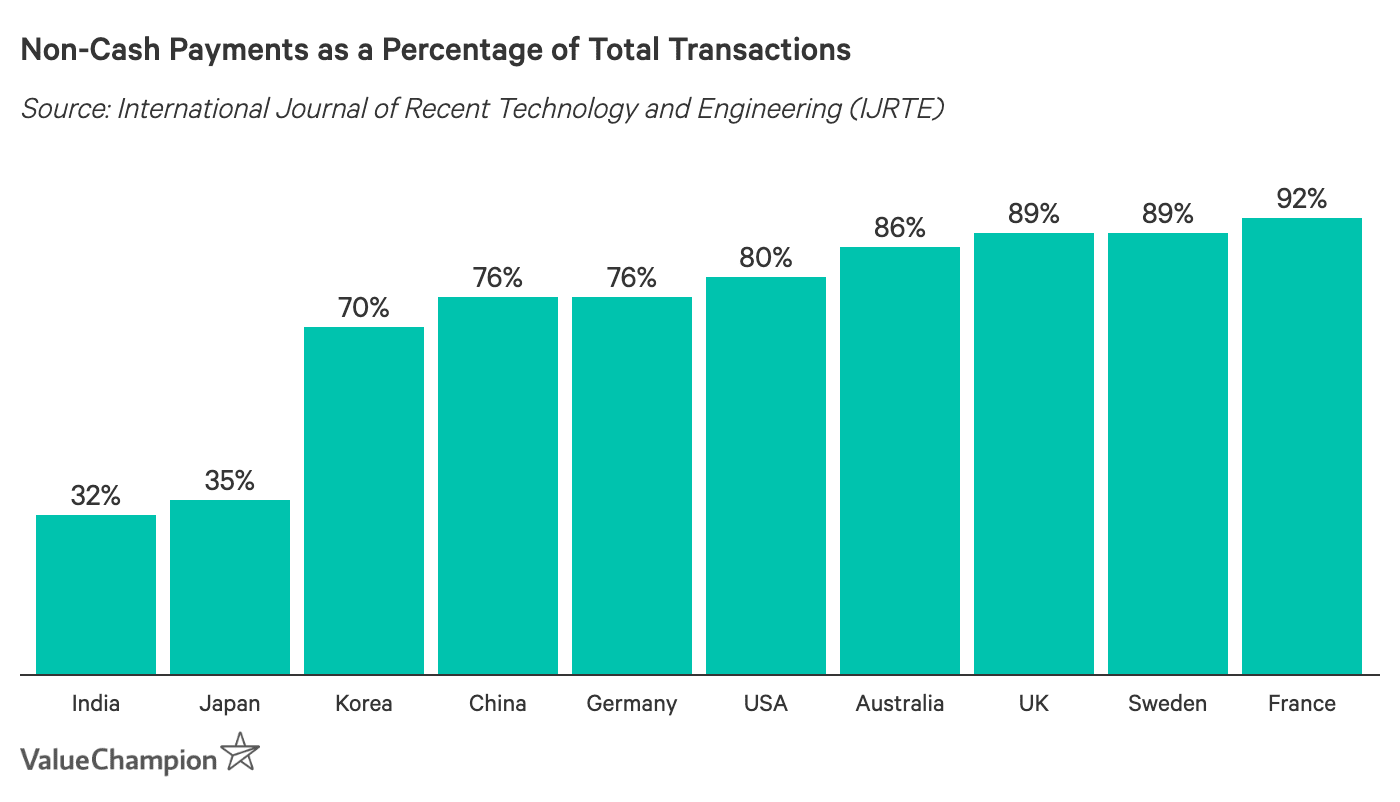 Non-Cash Payments as a Percentage of Total Transactions