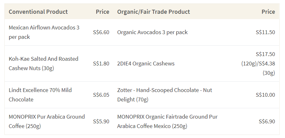 This table shows the average cost of conventional products and their fair trade/organic alternative