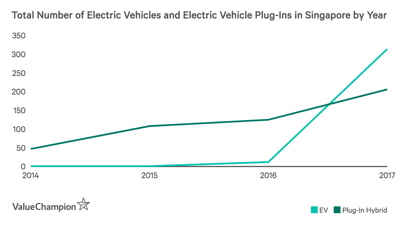 This graph shows the increase of electric and hybrid electric plug-in cars