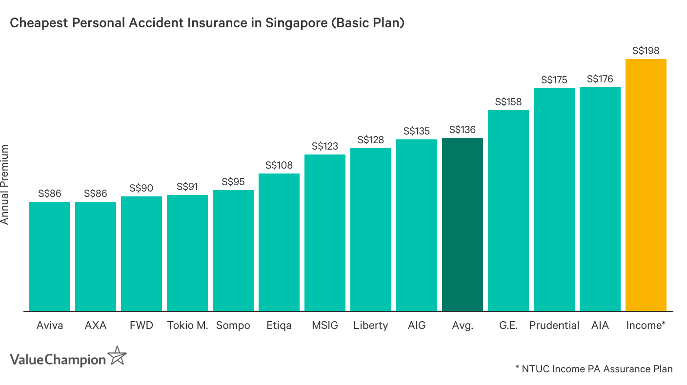 This graph shows the cheapest personal accident insurance plans in Singapore.