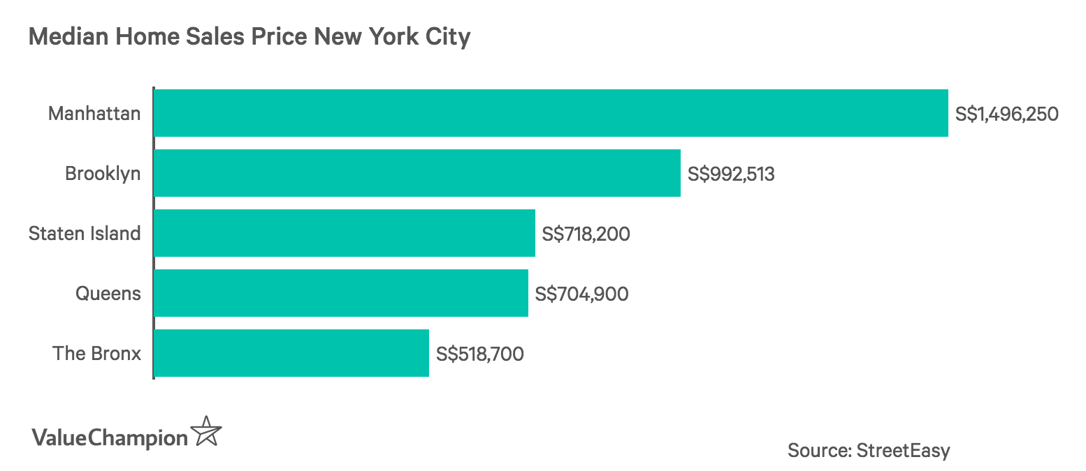 Median Home Sales Price New York City