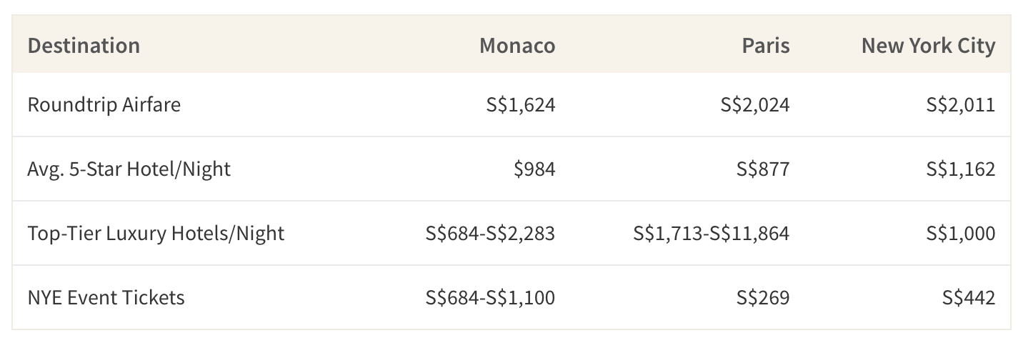 This table shows the average cost of airfare, accommodations and NYE tickets in Monaco, Paris and NYC