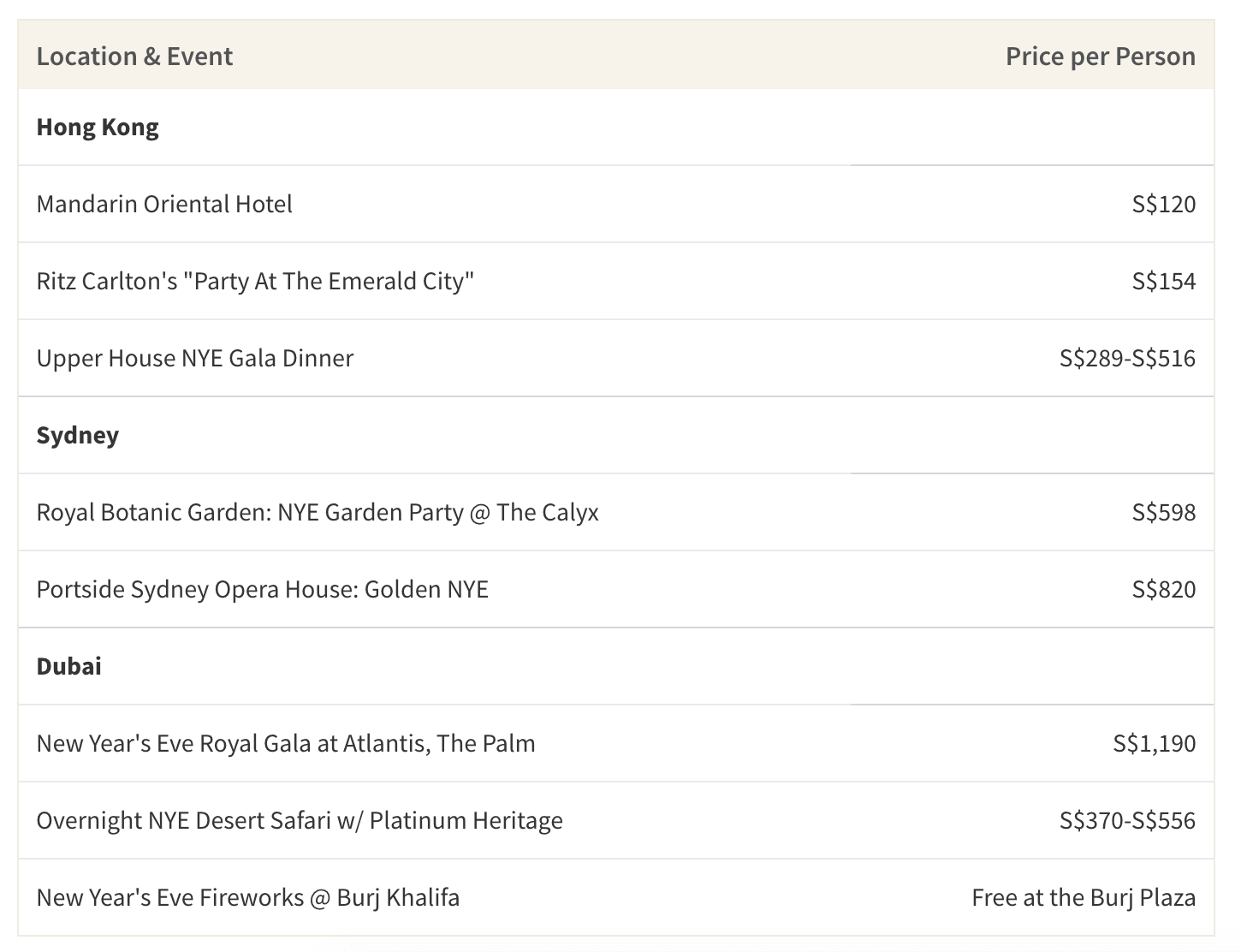 This table shows the average cost of NYE events in Hong Kong, Sydney and Dubai