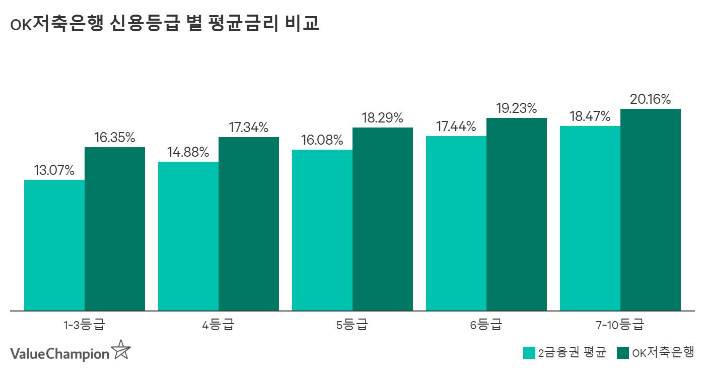 OK저축은행 개인신용대출 신용등급 별 평균금리 비교