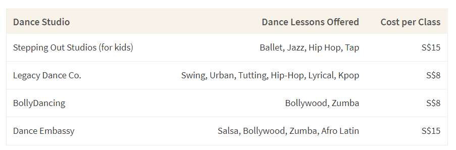 This table shows difference Singaporean dance studios and their prices for online dance classes