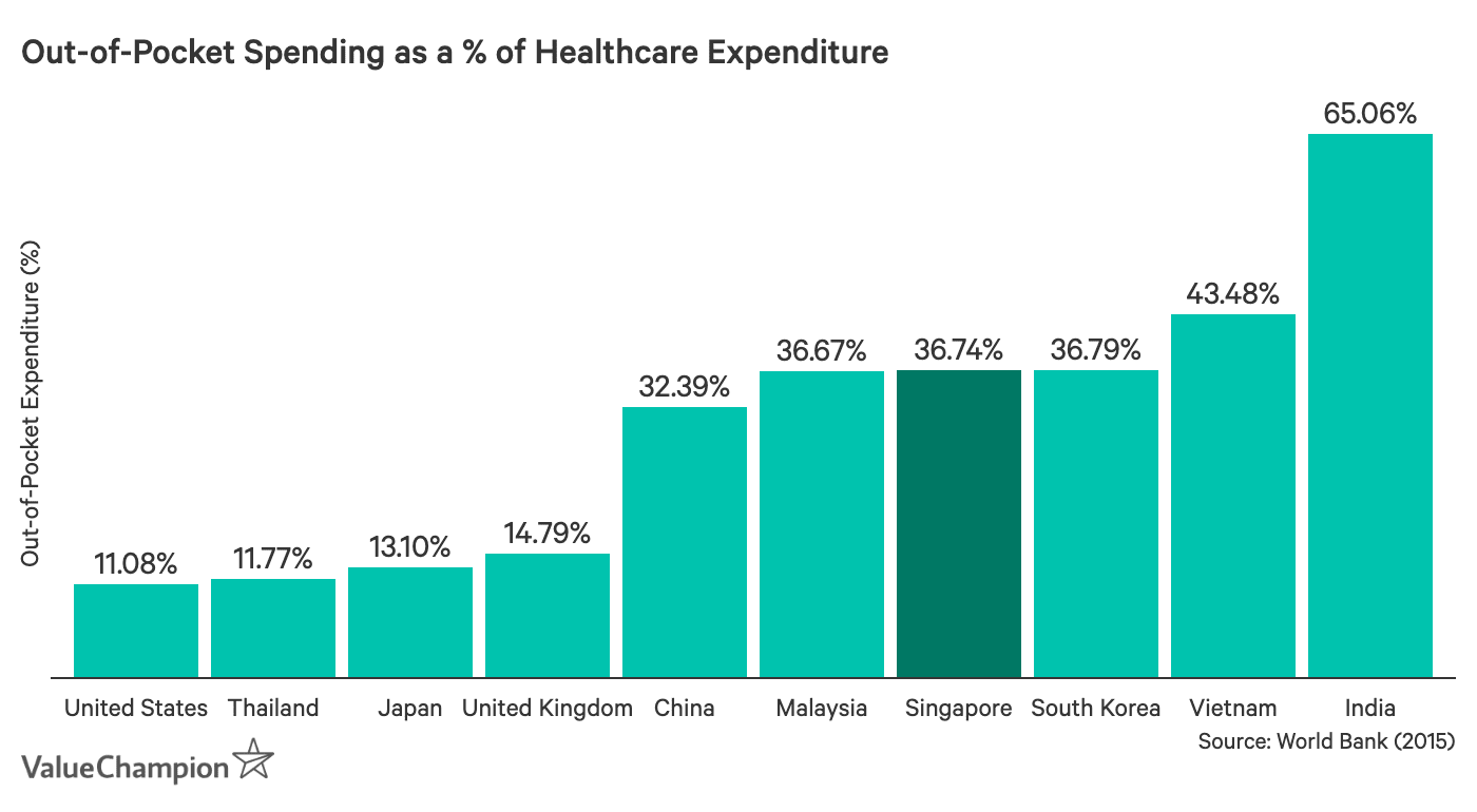 This graph shows the average out-of-pocket expenditure as a % of healthcare expenditure for select countries