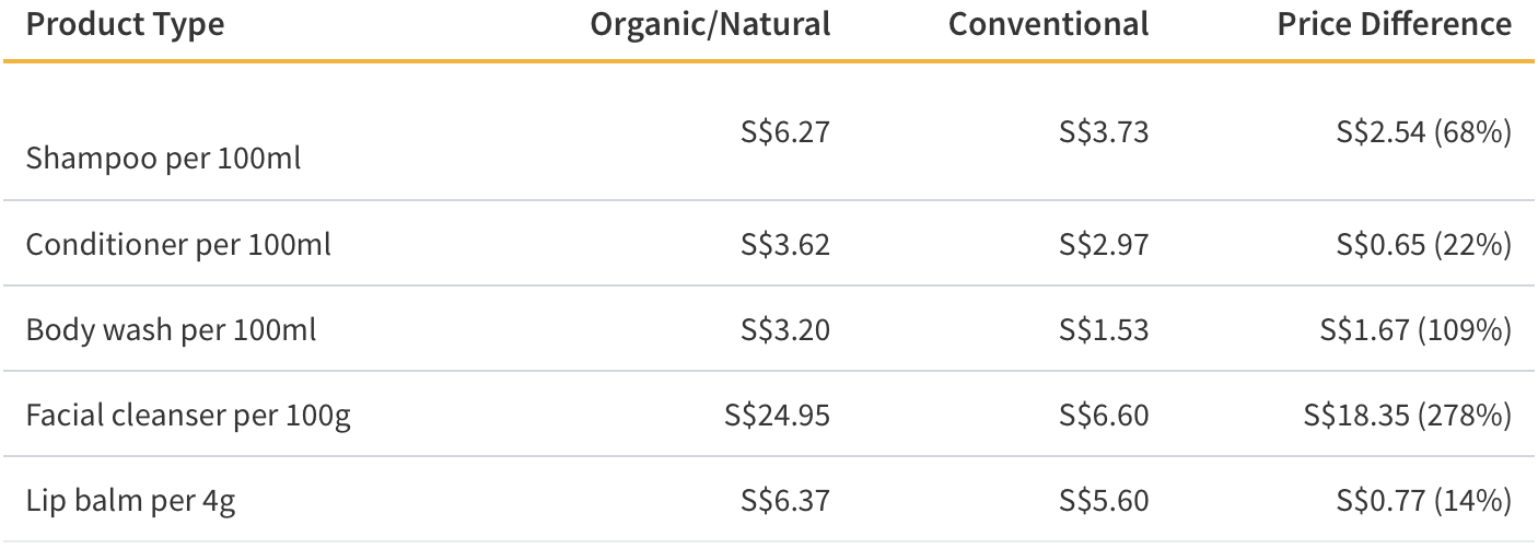 Cost of Conventional & Organic Cosmetics
