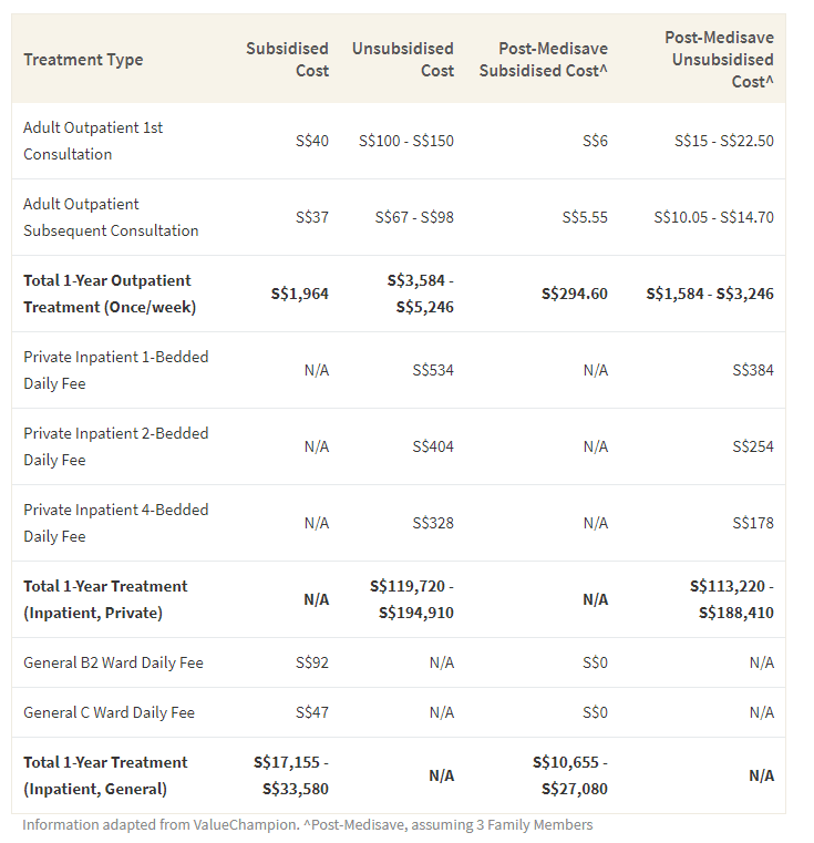 This table shows the cost of inpatient and outpatient psychiatric treatment before and after Medisave contribution