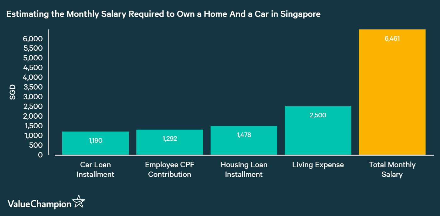 Income required to own a car & a home in Singapore is about S$6,500 per month