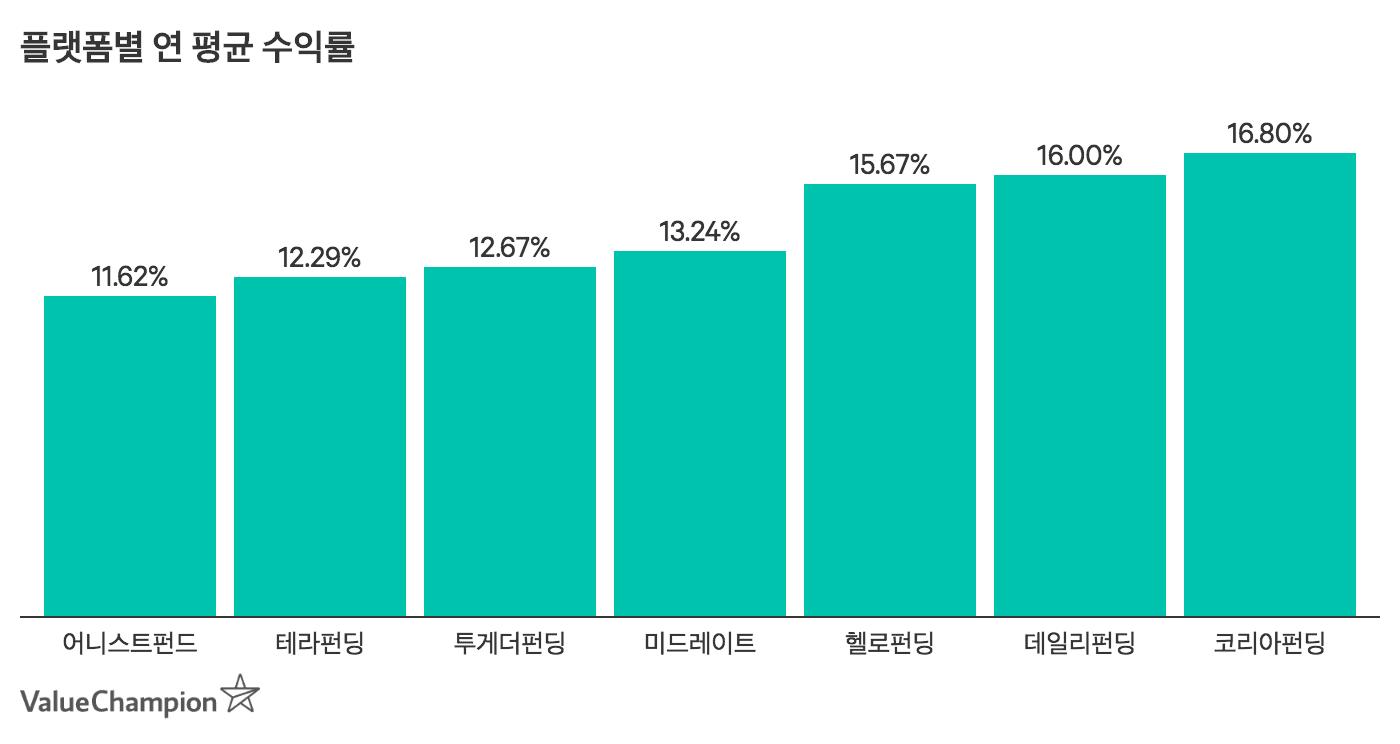플랫폼별 연 평균 수익률