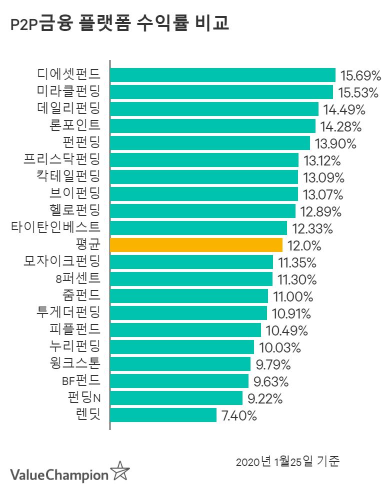 P2P투자 플랫폼 평균 수익률 비교