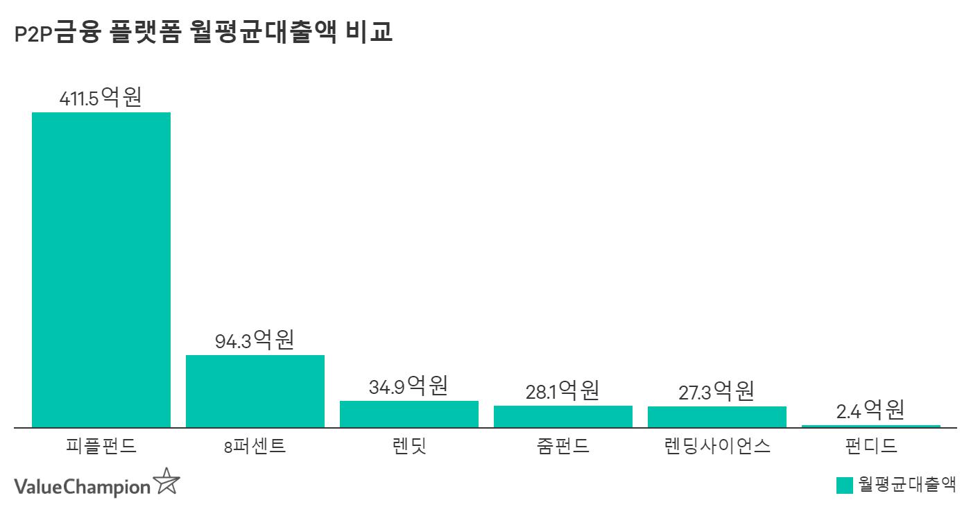 P2P금융 플랫폼 월평균대출액 비교