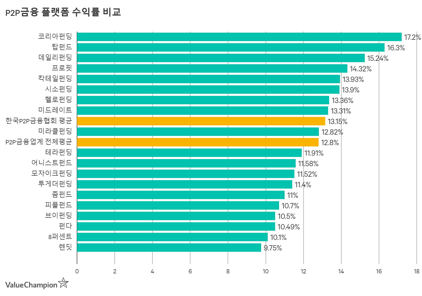 P2P플랫폼 별 평균 수익률 비교