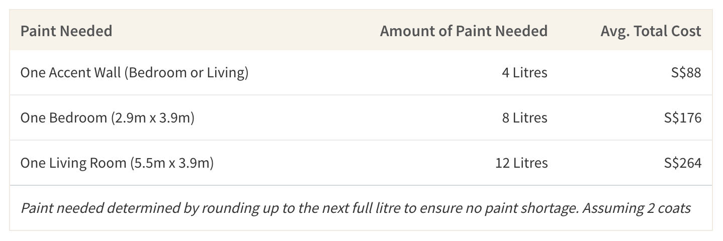 This table shows the amount of paint needed for a room and its cost