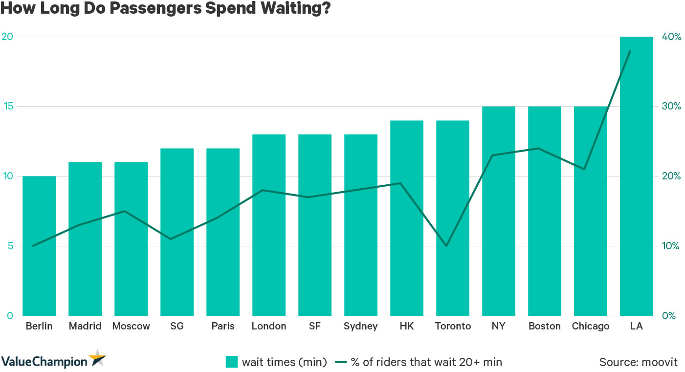 How Long Do Passengers Spend Waiting