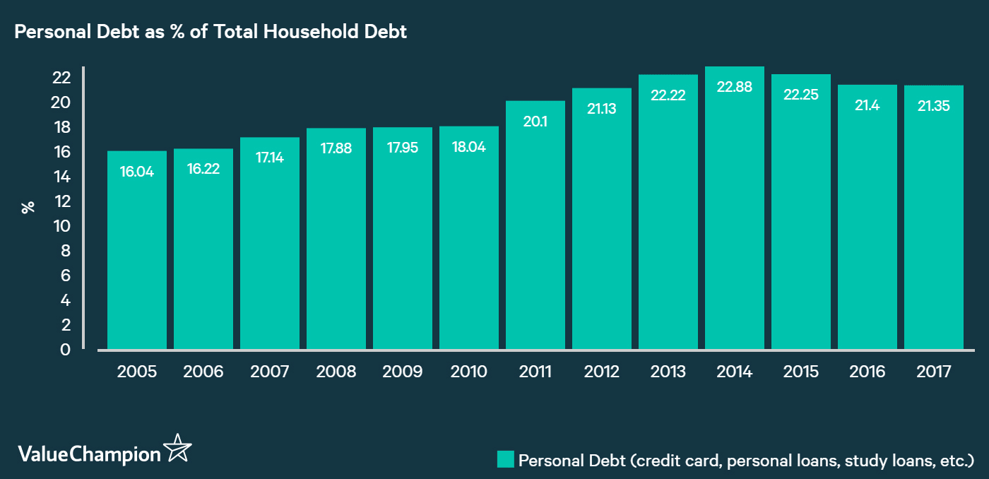 Total personal debt as % of total house hold debt
