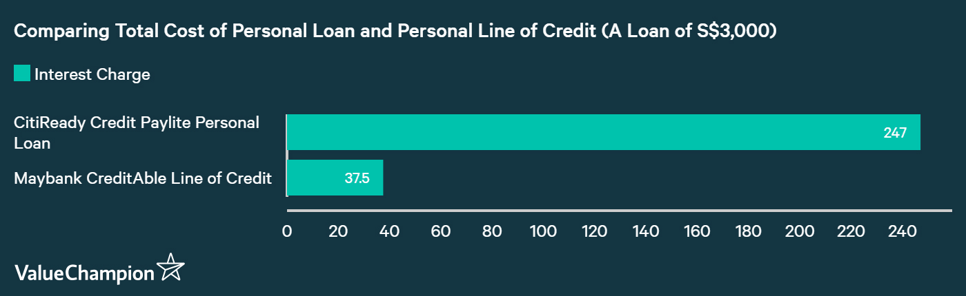 comparing the cost of different personal loans in Singapore