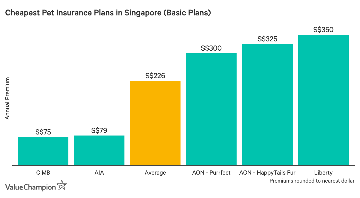 This graph shows the cost of the cheapest pet insurance plans available in Singapore