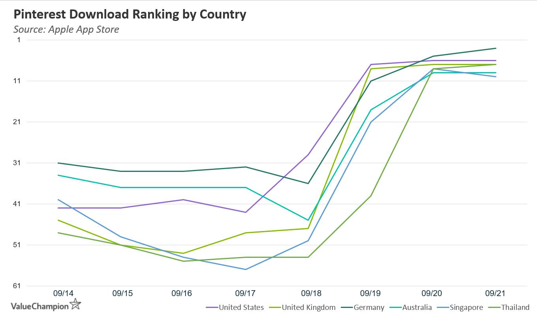 Pinterest's download ranking on the Apple App Store is skyrocketing