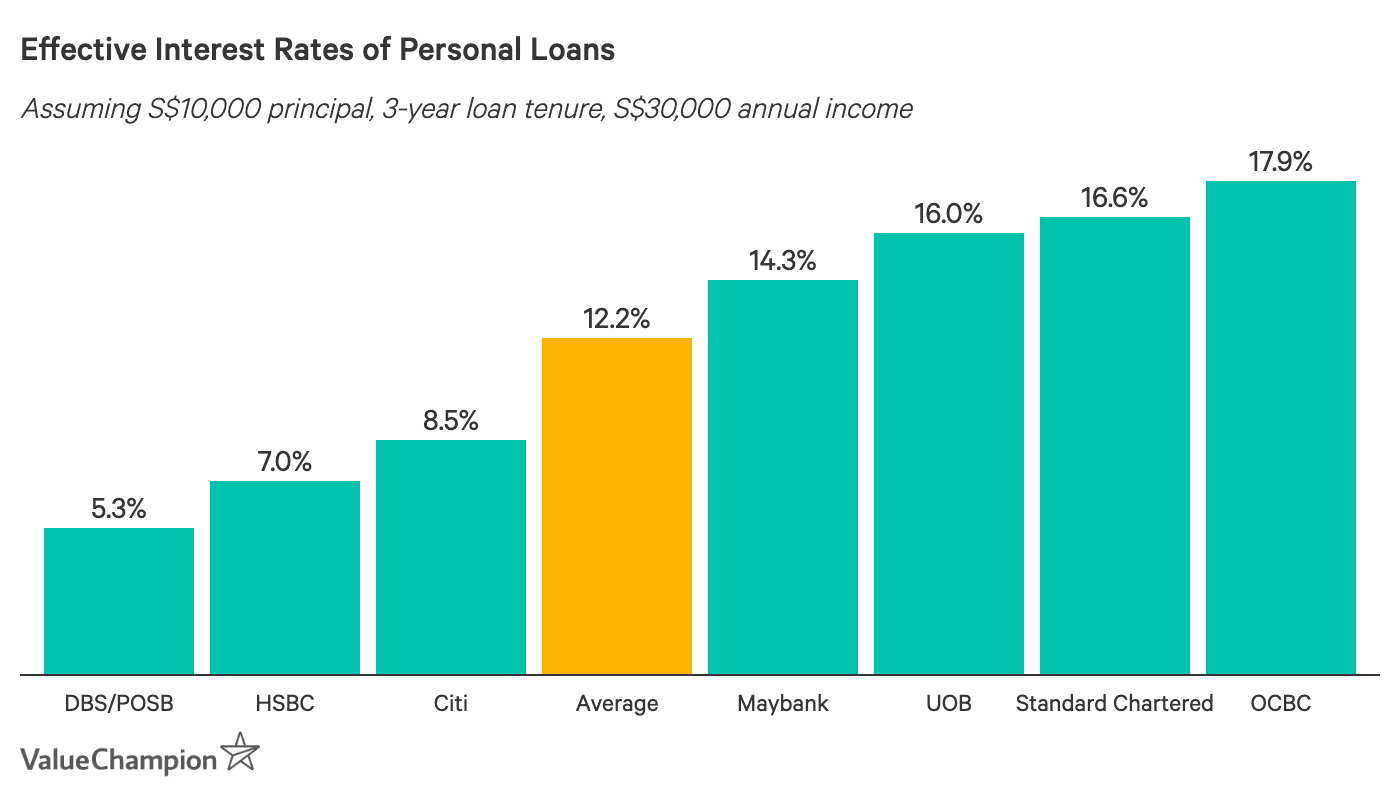 comparing the effective interest rates of the best personal loans in Singapore to help consumers find a personal loan with the lowest interest rate. We assume a loan tenure of 3 years and an annual income of at least S$30,000