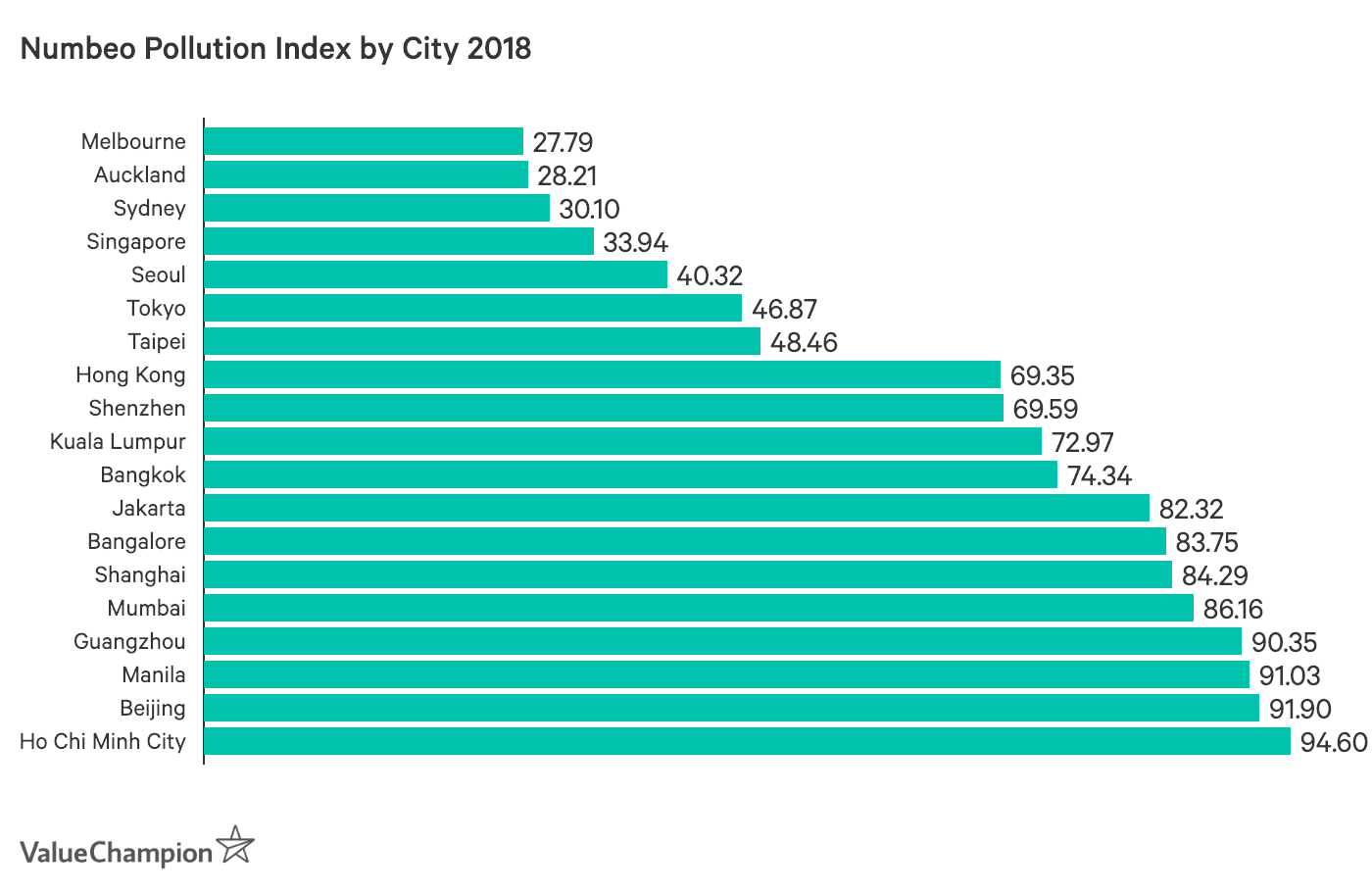 Numbeo Pollution Index by City 2018