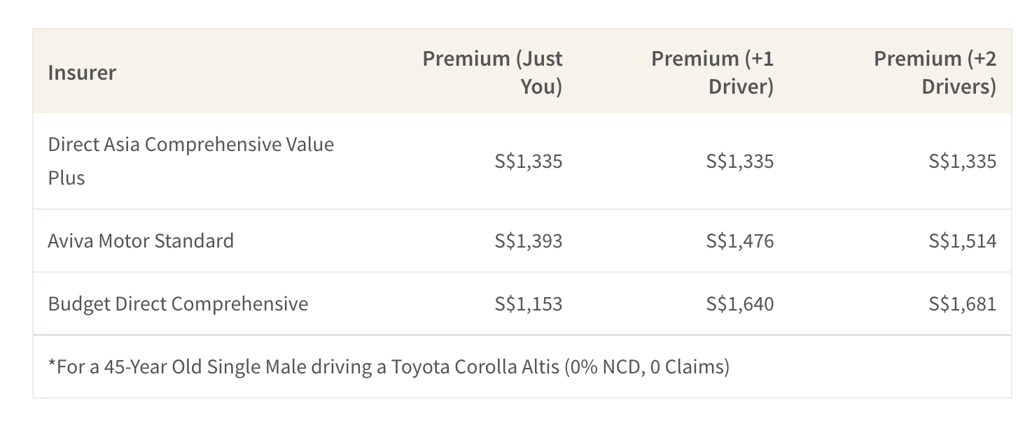 This table shows a sample of car insurance policies and how much they charge when the number of drivers per policy changes