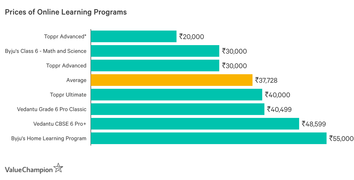 Graph showing Price of Online Learning Programs