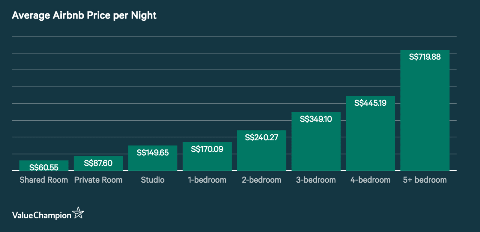 Average Airbnb Price per Night