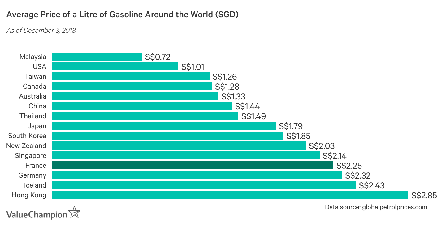 This table shows the average price of a litre of gasoline around the world