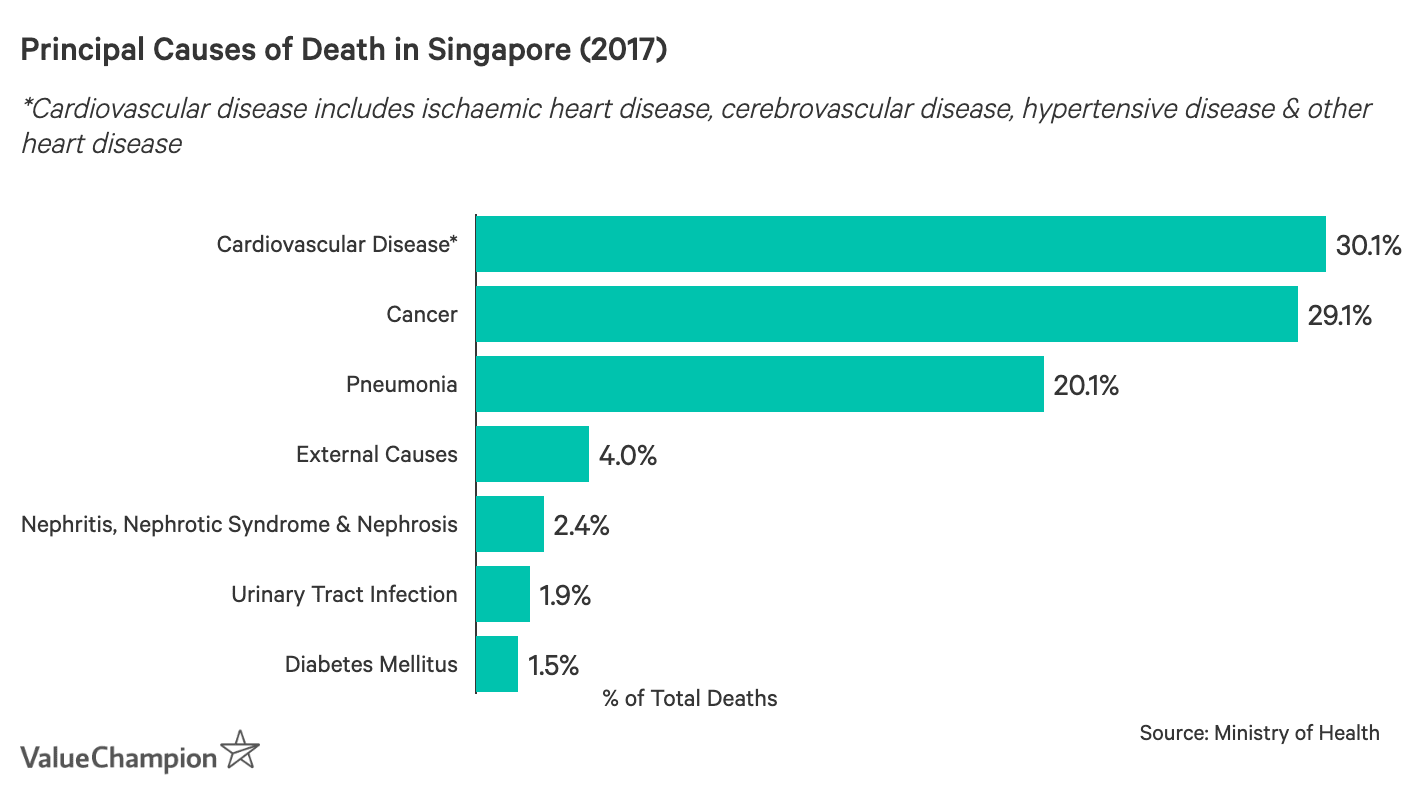 This graph shows the percent of deaths attributed to the top causes of mortality in Singapore with cardiovascular disease and cancer each making up ⅓ of all deaths
