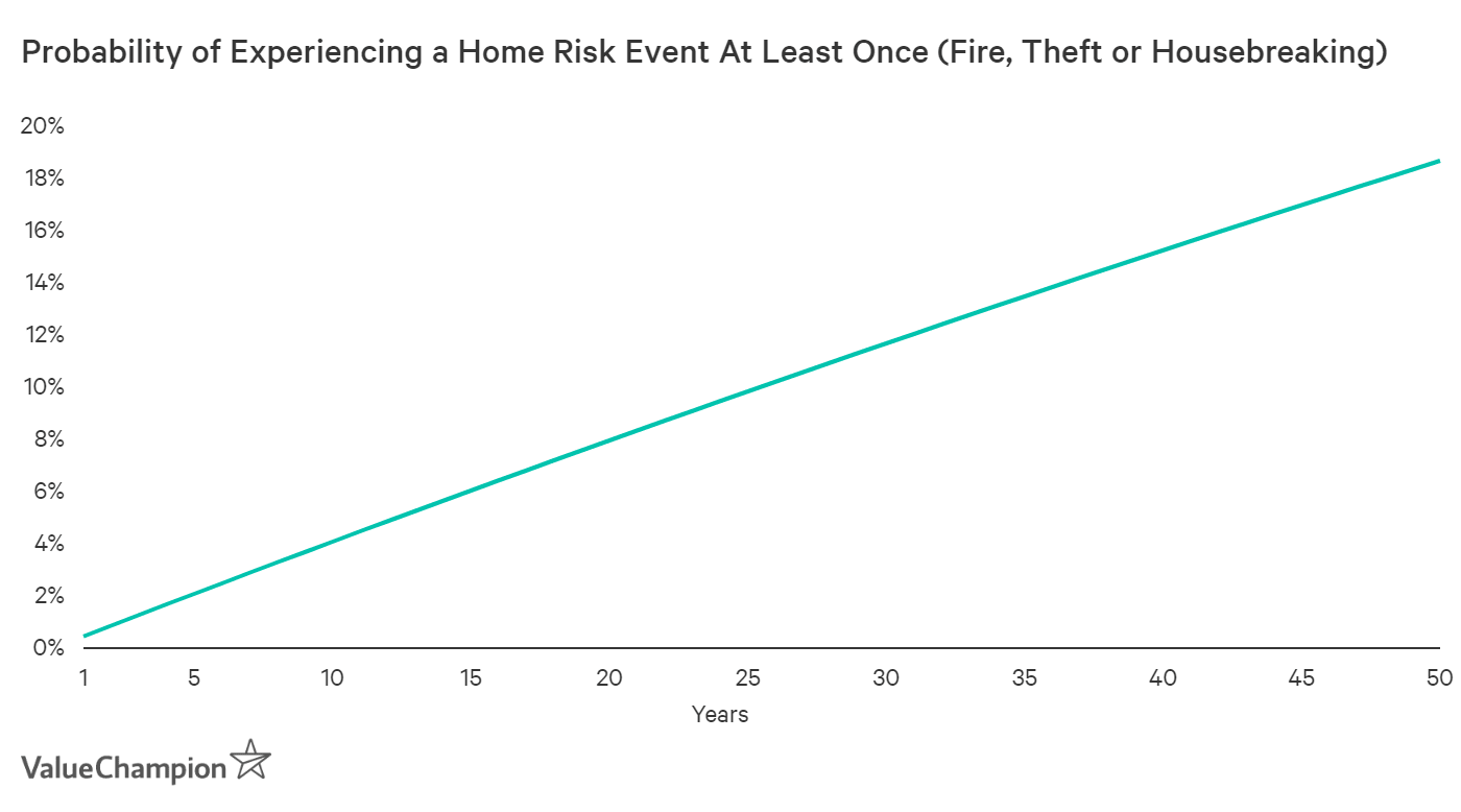 Graph showing probability of home risk events