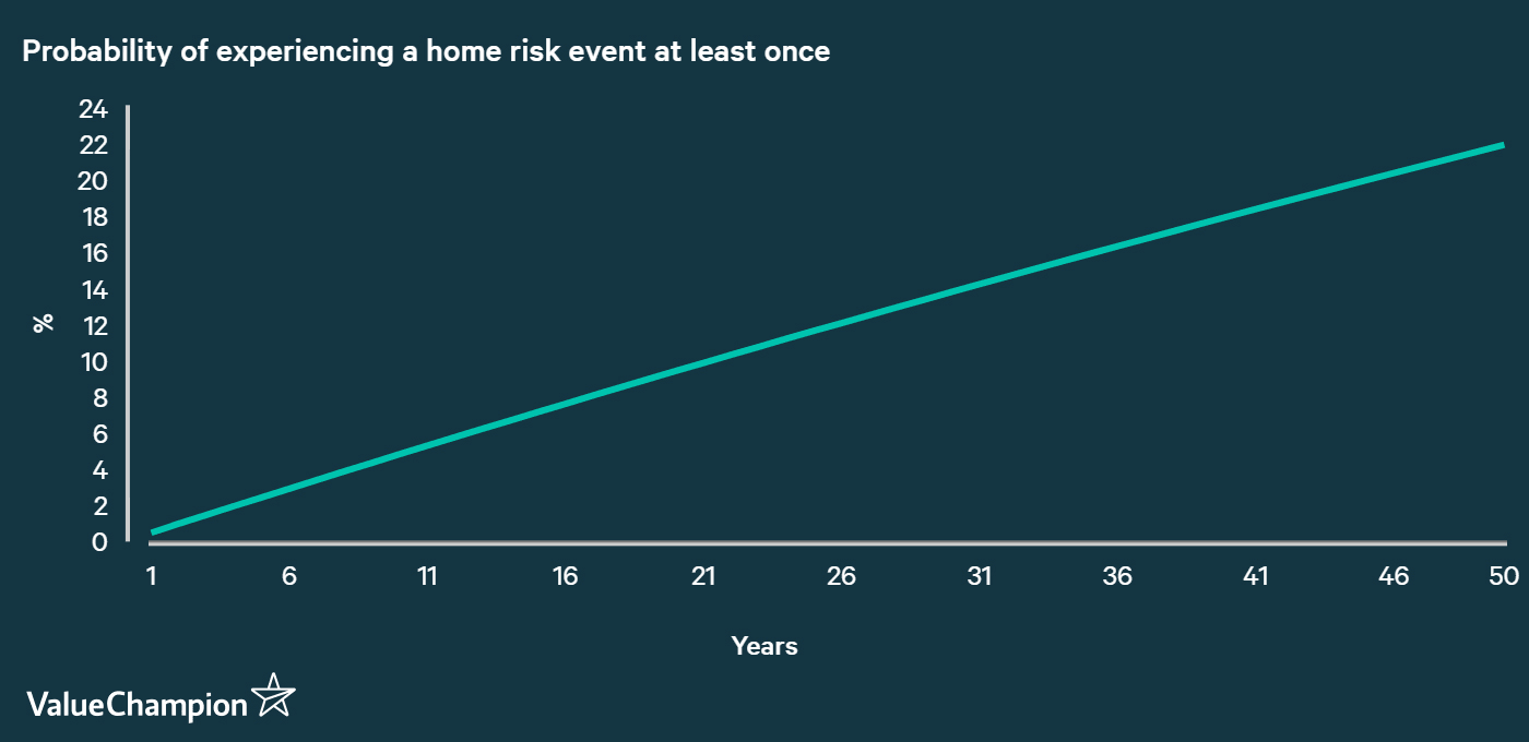 Probability of Home Risk Events