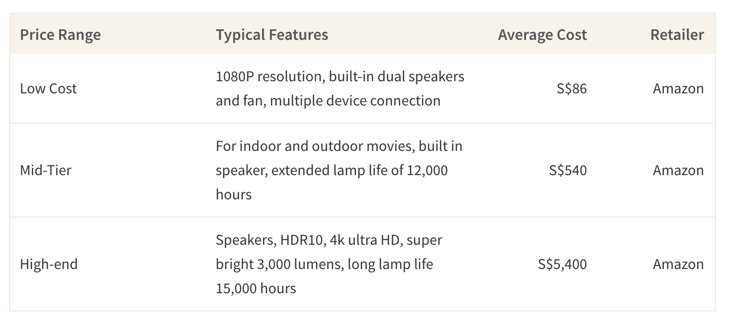 This table shows the average cost of home projectors based on price tier