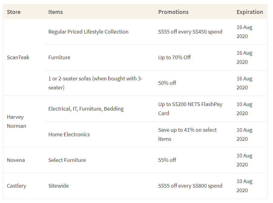 This table shows some furniture stores in Singapore and their current promotions