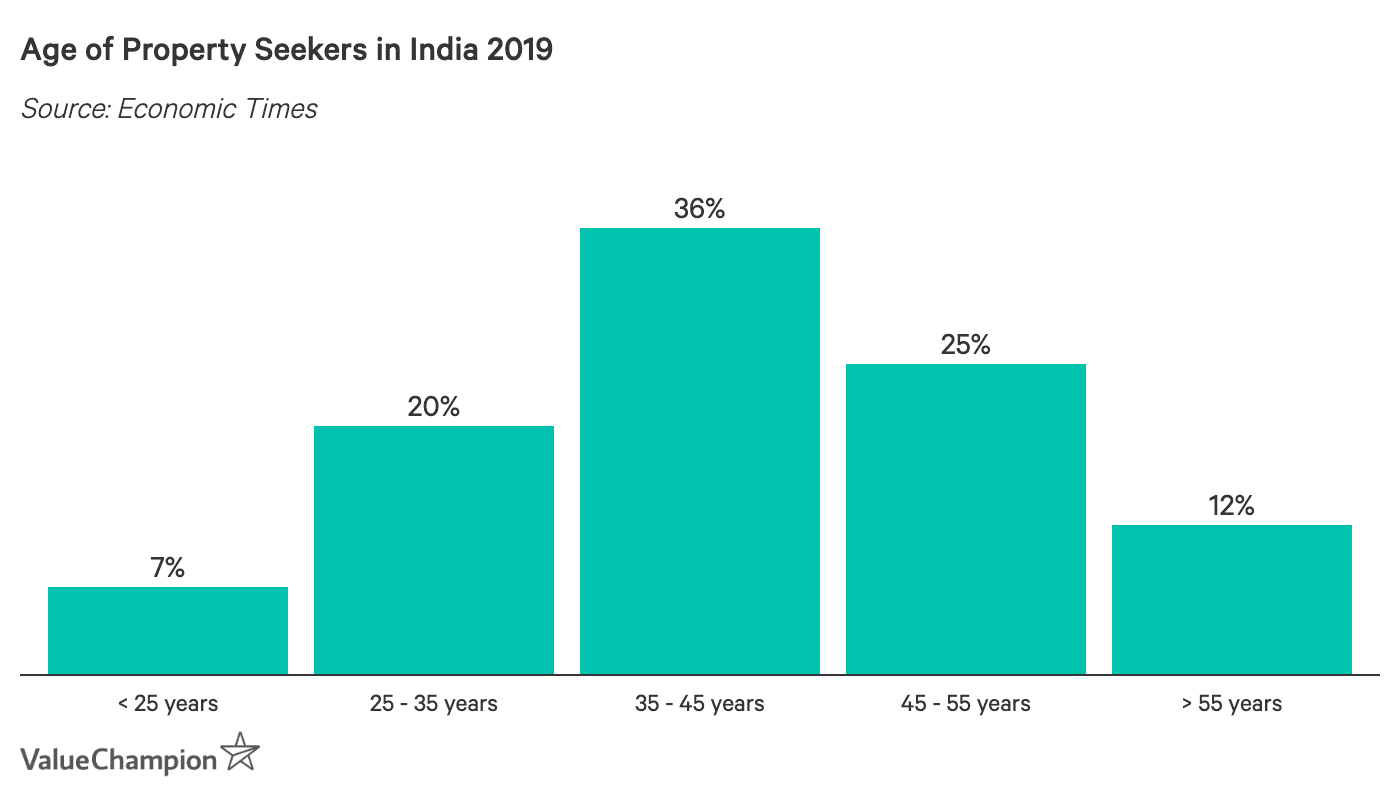 Age of Property Seekers in India 2019