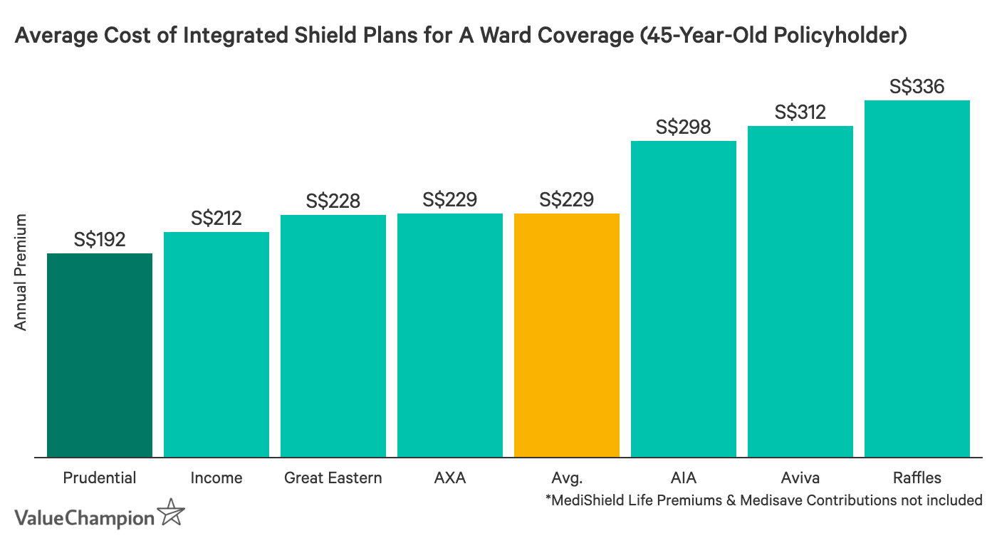 This graph shows the average premium of Prudential PruShield's ward A plan compared to other ward A plans available