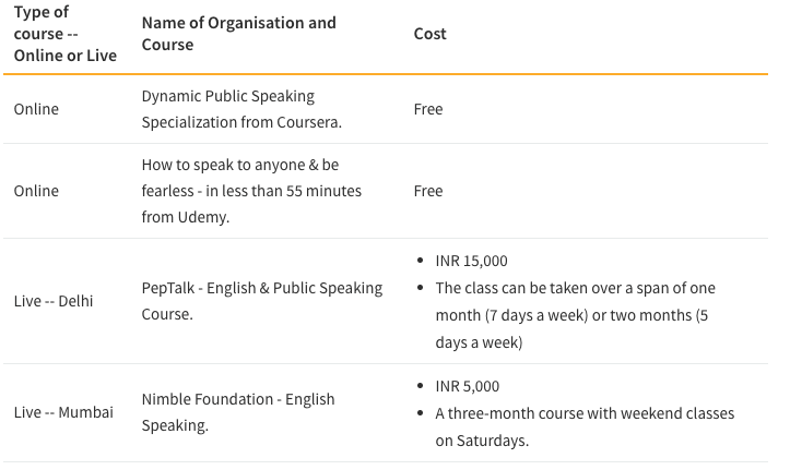 Table showing Cost of Public Speaking Courses