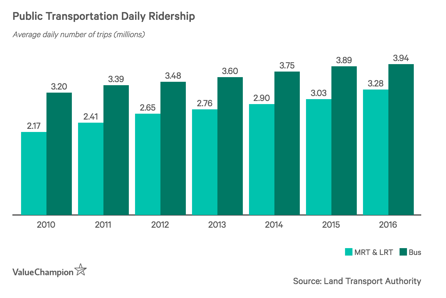 Public Transportation Daily Ridership